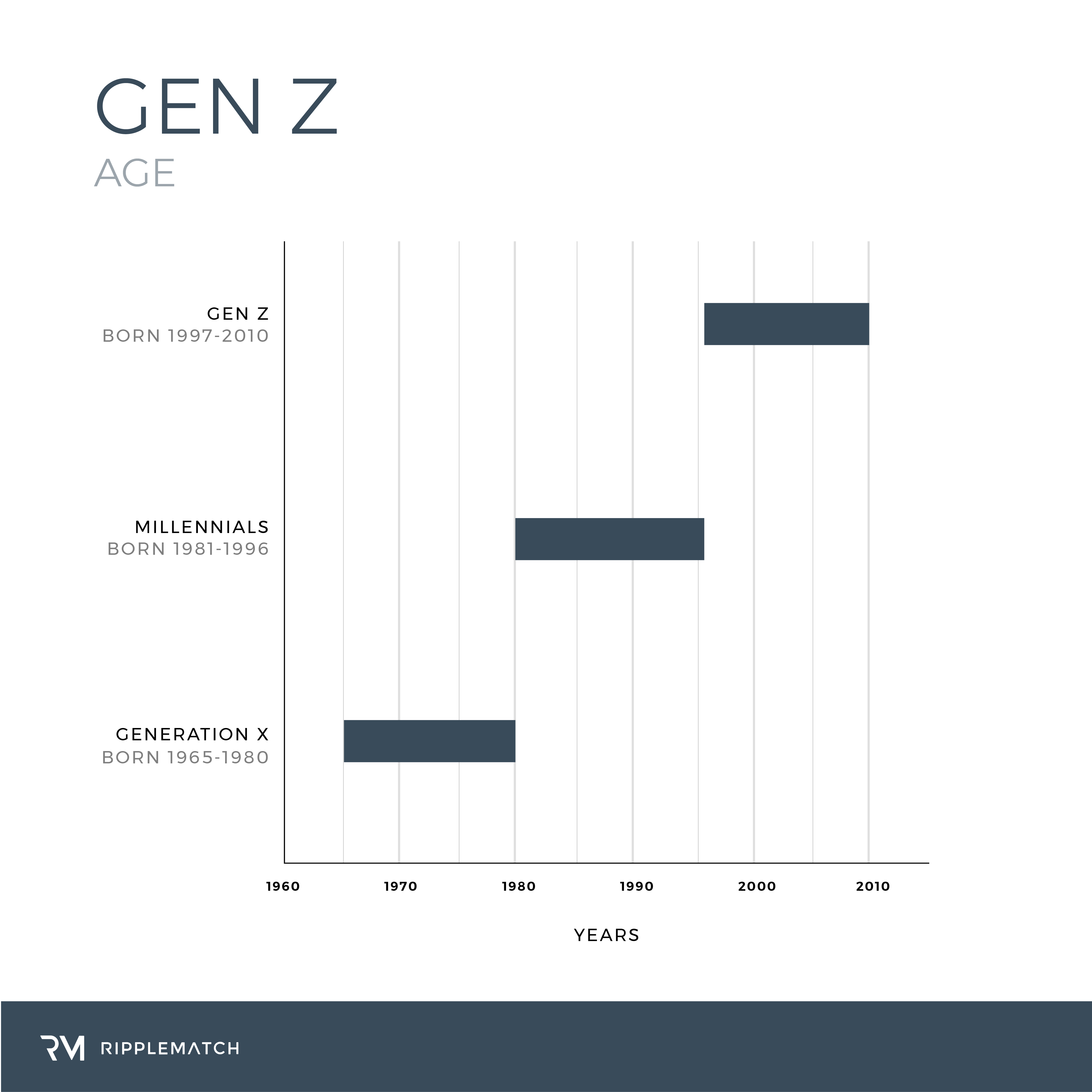 Gen X Years >> Everything You Need To Know About Generation Z Insights Ripplematch