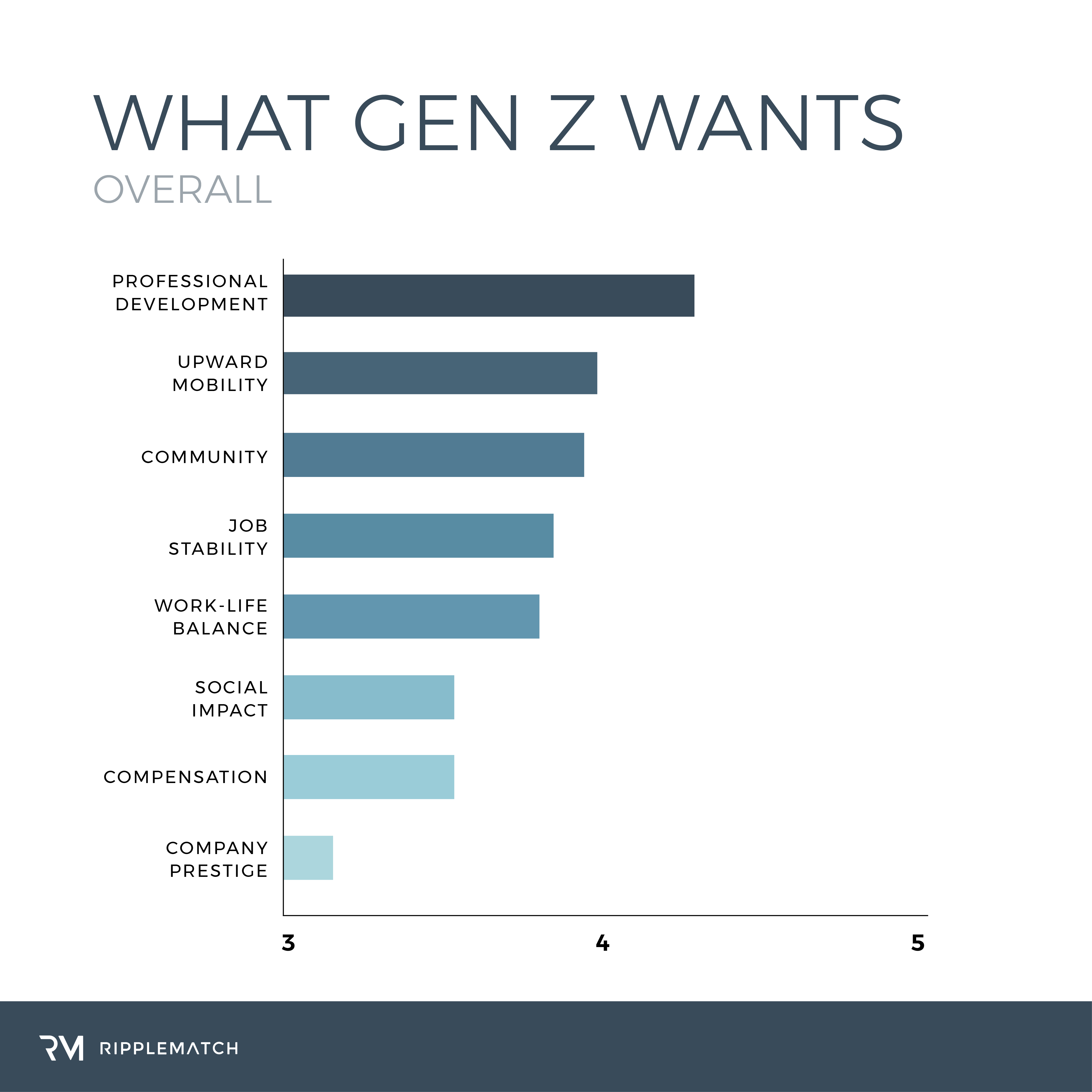 A Comprehensive Look at What Generation Z Wants in the
