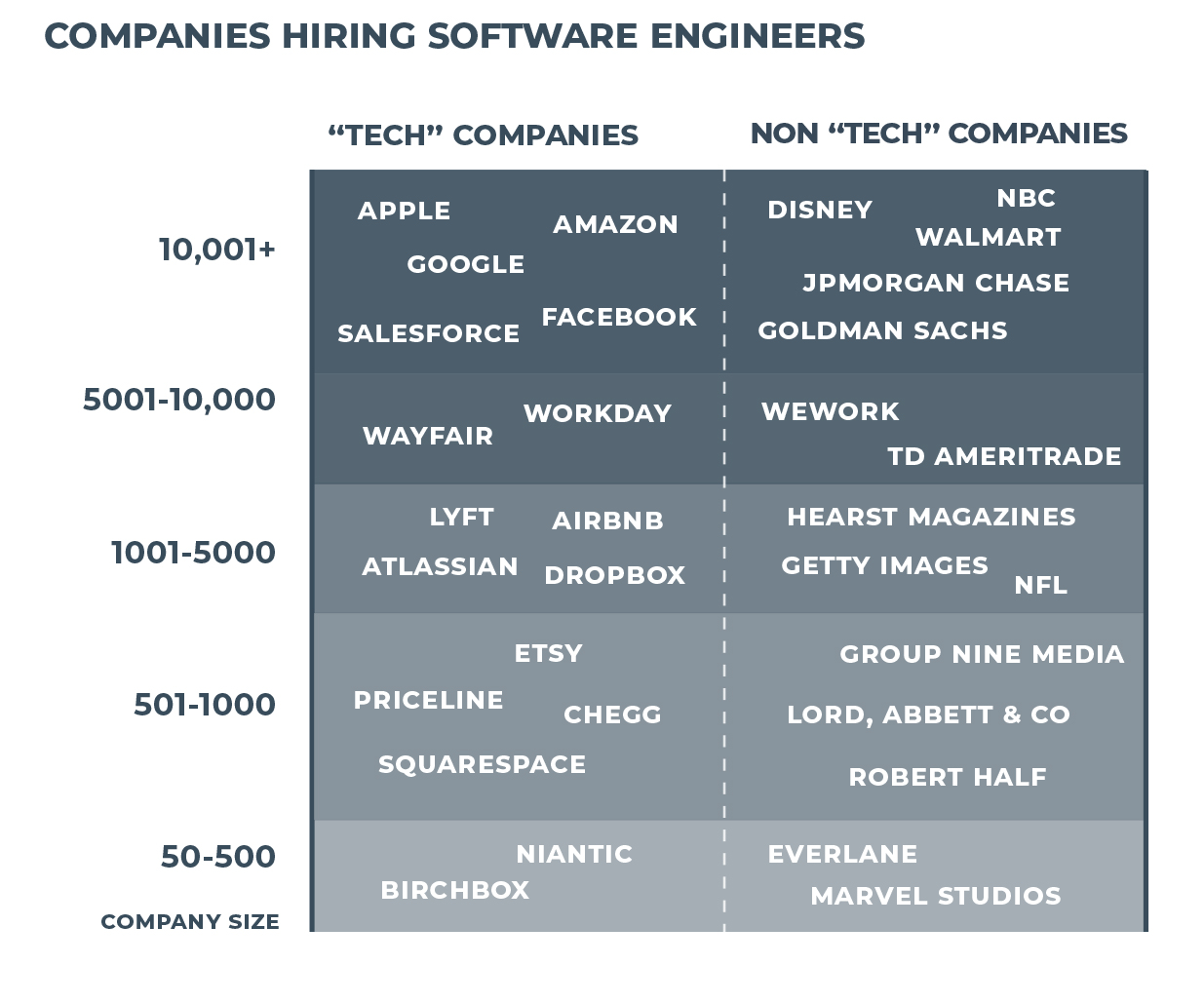Software Engineer Salary >> Starting Your Career As A Software Engineer Skills You Need Where